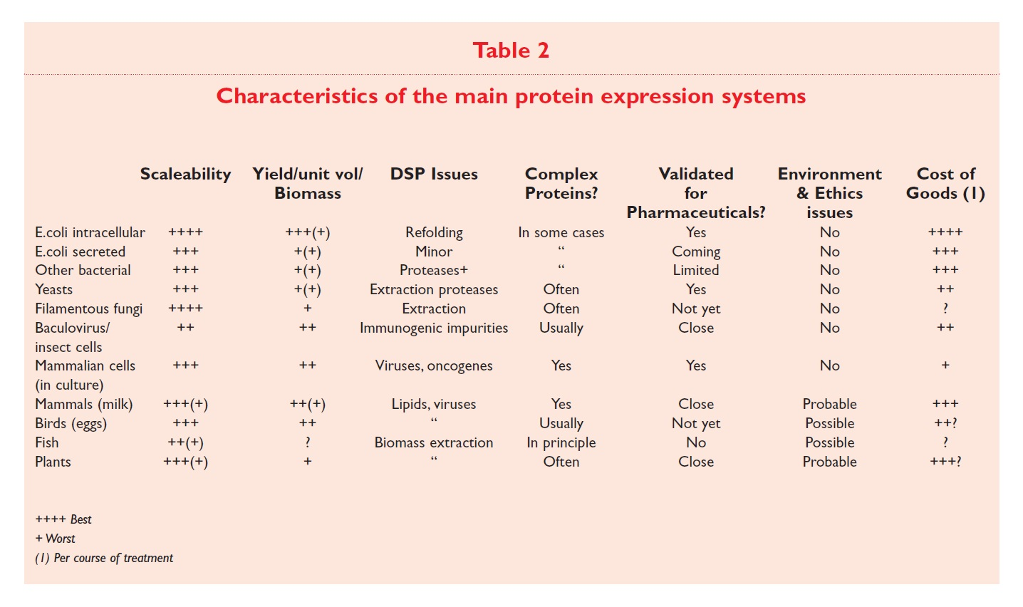 Table 2 Characteristics of the main protein expression systems