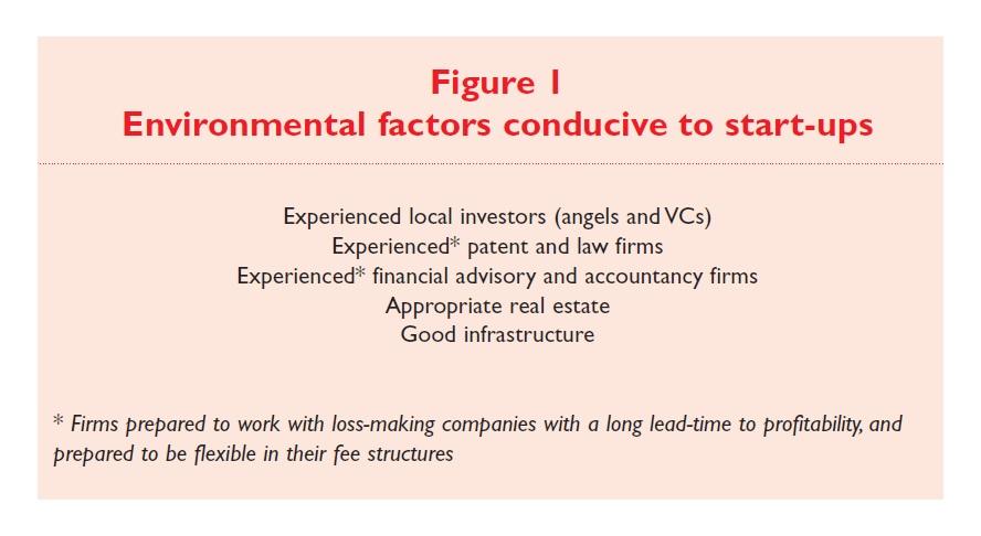 Figure 1 Environmental factors conducive to start-ups