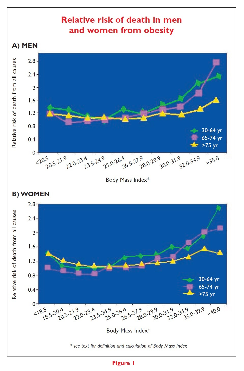 Figure 1 Relative risk of death in men and women from obesity graphs