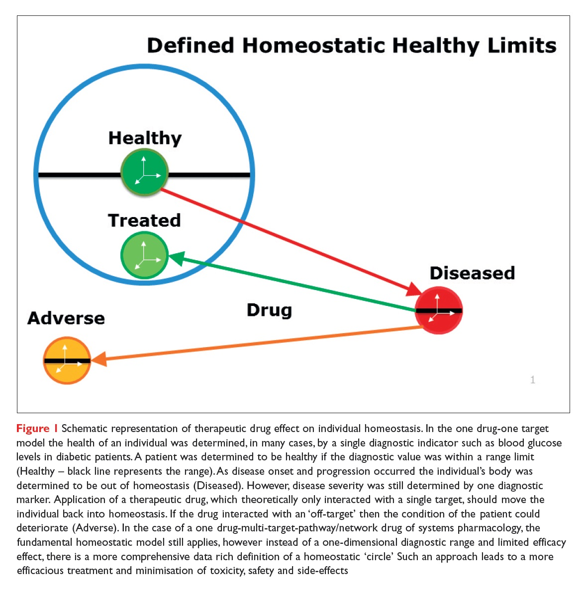 Figure 1 Schematic representation of therapeutic drug effect on individual homeostasis