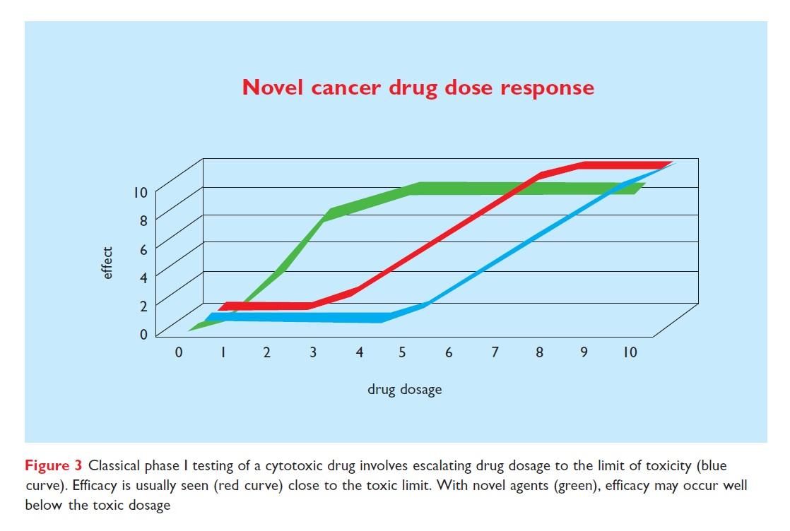 Figure 3 Novel cancer drug dose response
