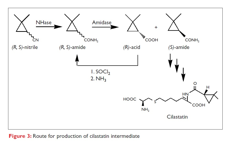Figure 3 Route for production of cilastatin intermediate