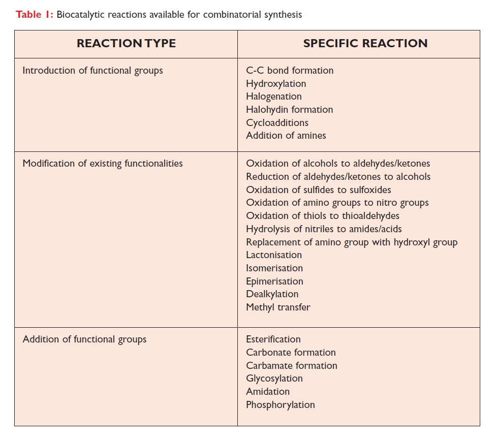 Table 1 Biocatalytic reactions available for combinatorial synthesis