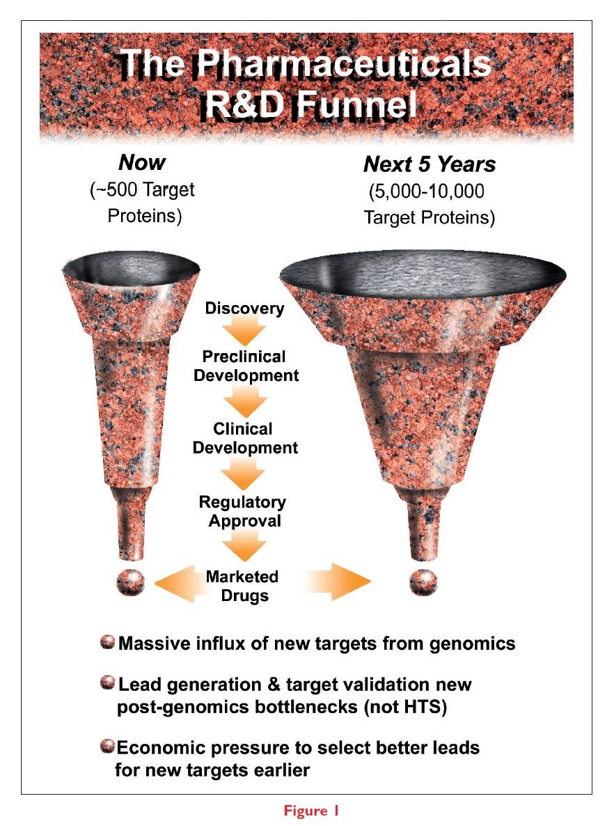 Figure 1 The pharmaceuticals R&D funnel
