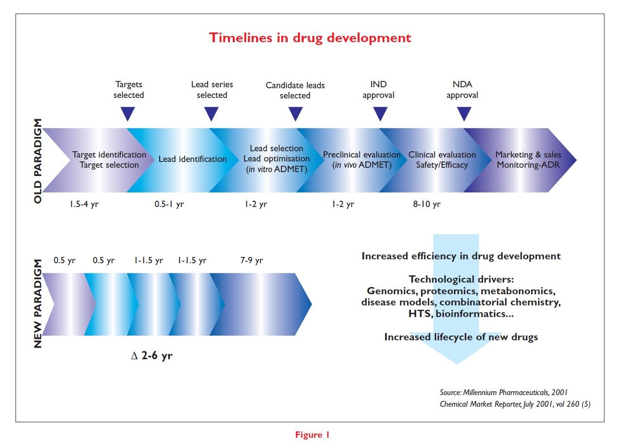 Figure 1 Timelines in drug development