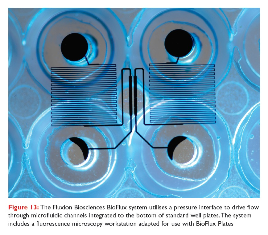 Figure 13 The Fluxion Biosciences BioFlux system utilises a pressure interface to drive flow through microfluidic channels