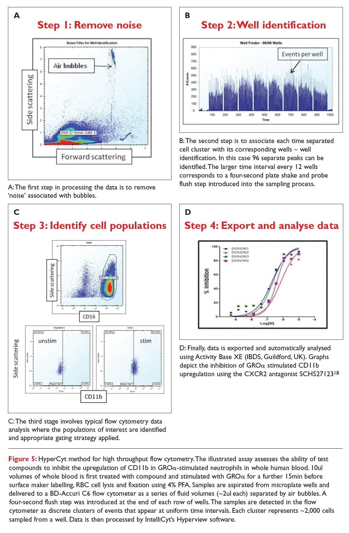 Figure 5 HyperCyt method for high throughput flow cytometry