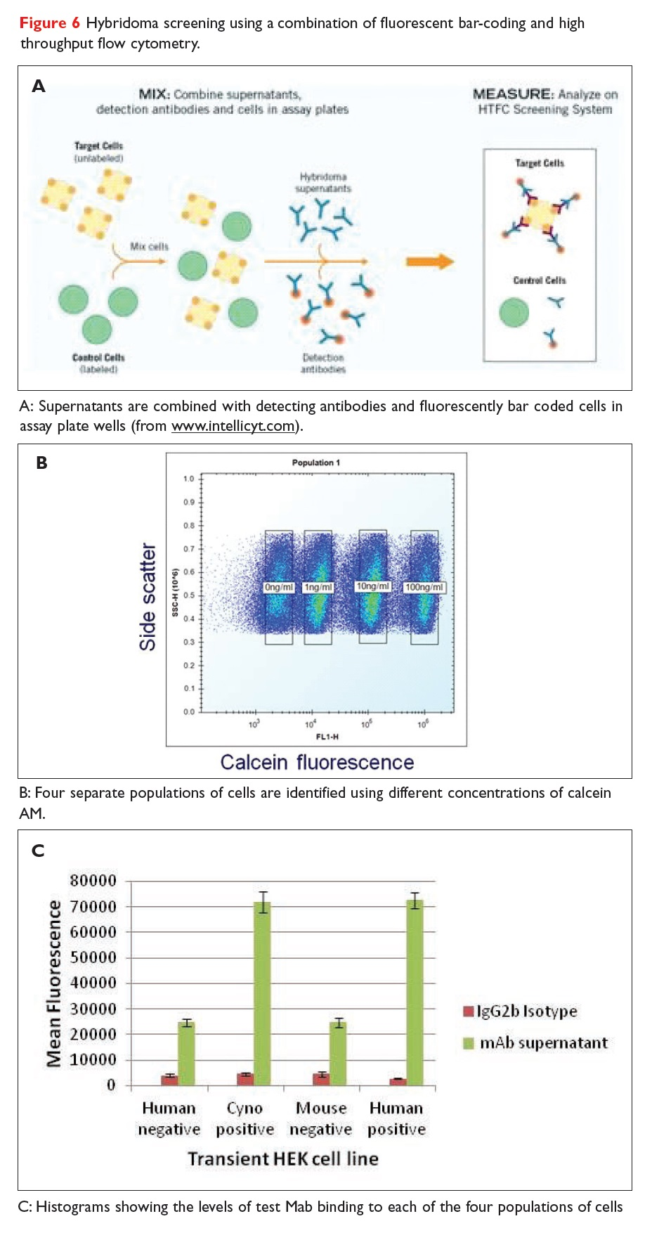 Figure 6 Hybridoma screening using a combination of fluorescent bar-coding and high throughput flow cytometry