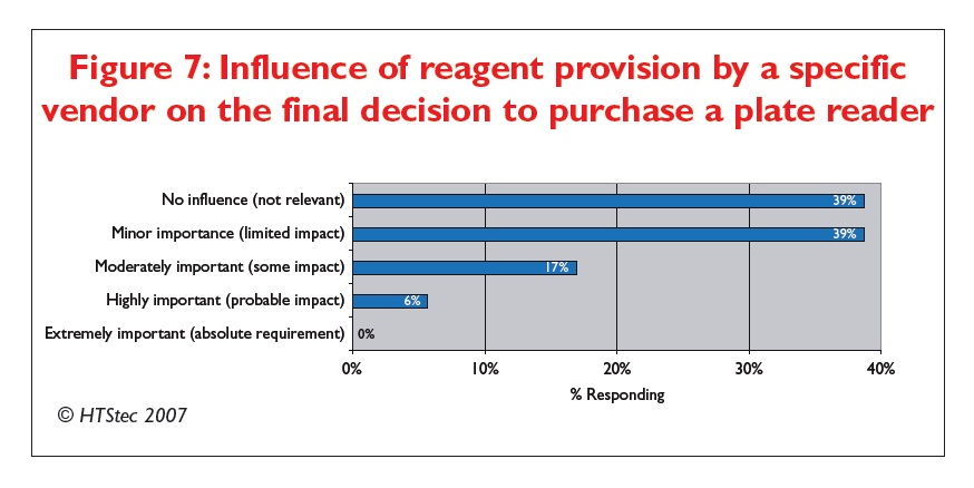 Figure 7 Influence of reagent provision by a specific vendor on the final decision to purchase a plate reader