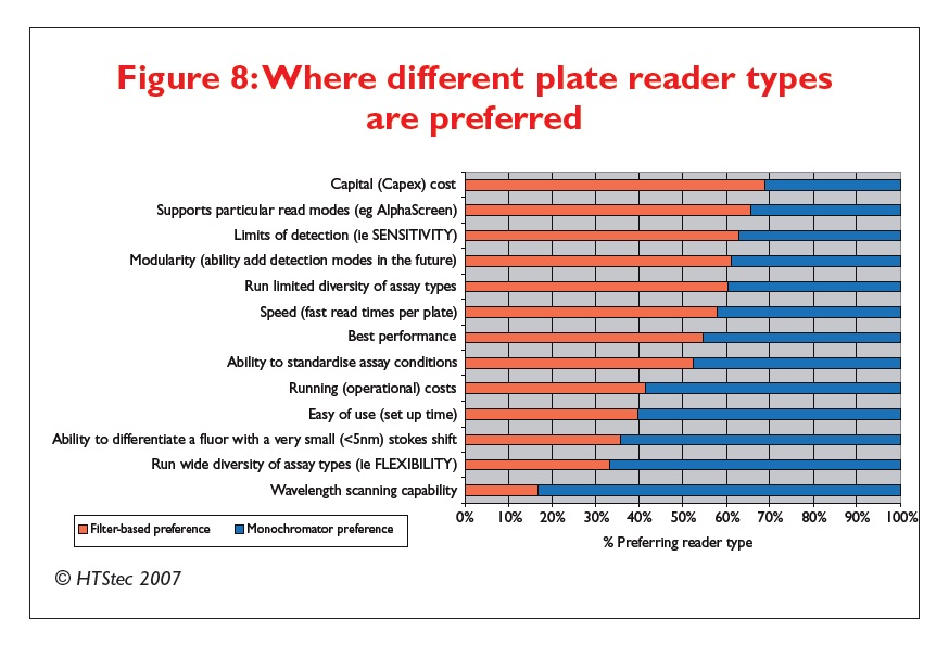 Figure 8 Where different plate reader types are preferred