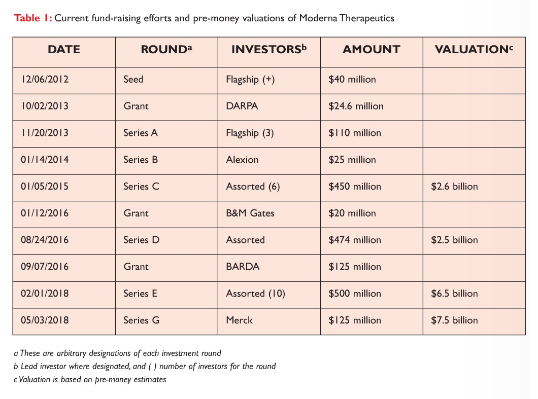 Table 1 Current fund-raising efforts and pre-money valuations of Moderna Therapeutics
