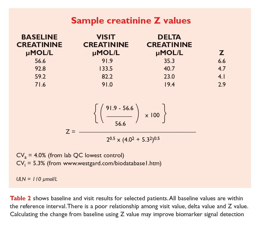 Table 2 Sample creatinine Z values. Baseline and visit results for selected patients