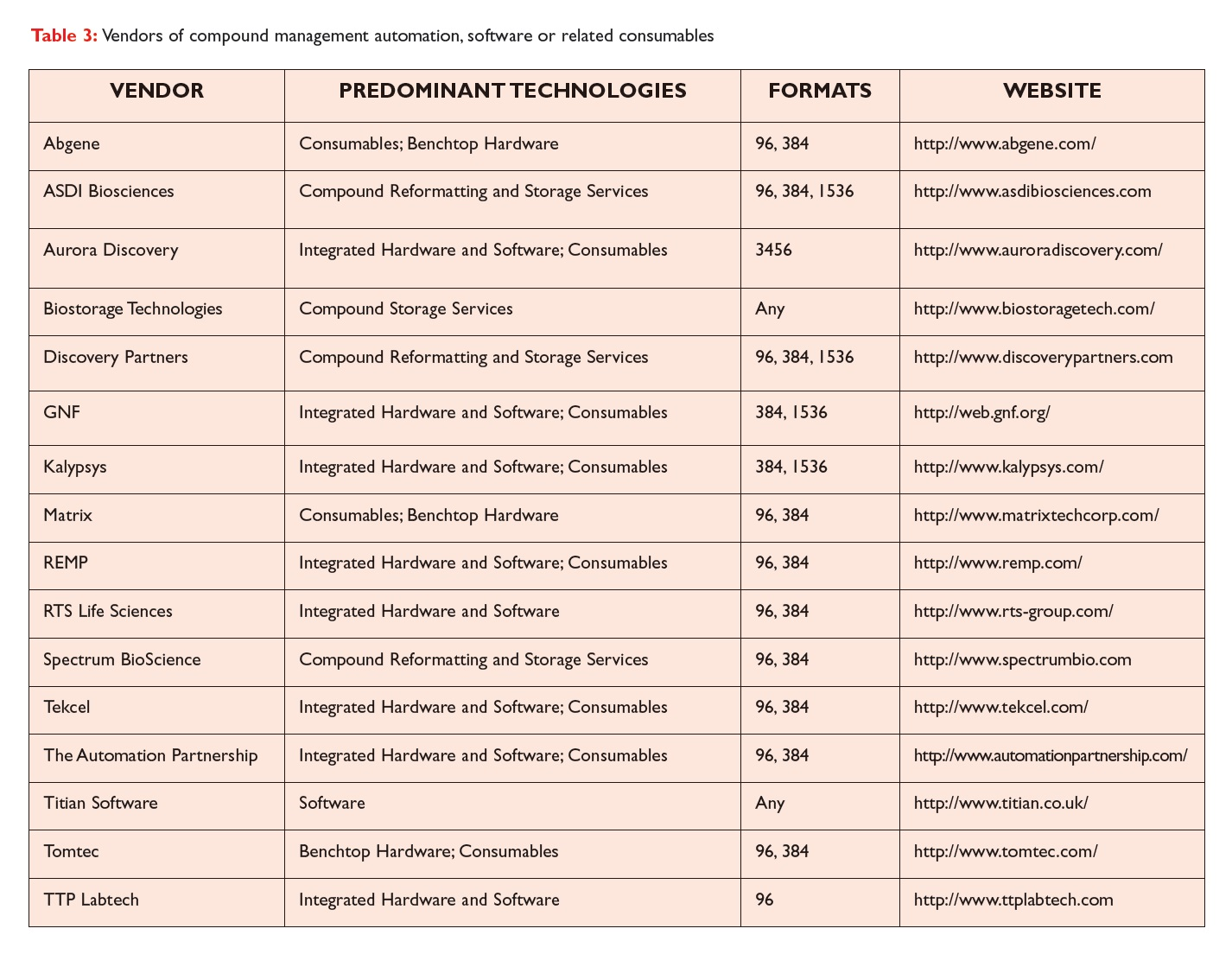 Table 3 Vendors of compound management automation, software or related consumables