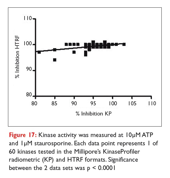 Figure 17 Kinase activity was measured at 10uM ATP and 1uM staurosporine