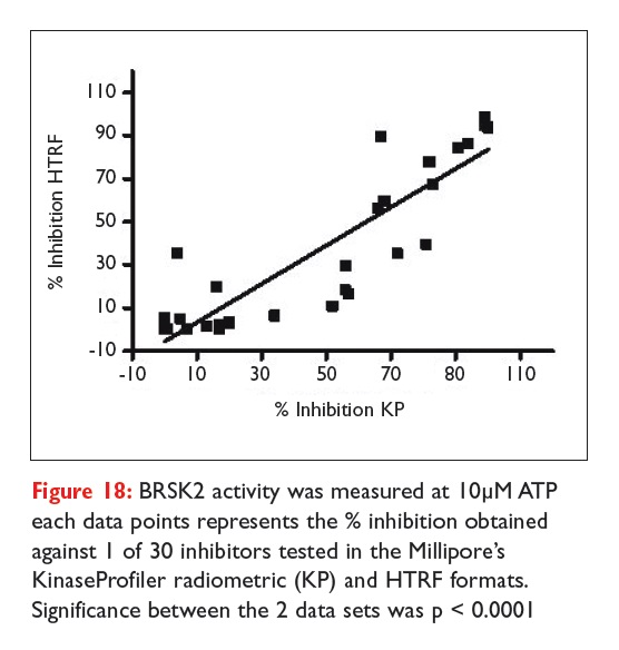 Figure 18 BRSK2 activity was measured at 10uM ATP each data points represents the percentage inhibition obtained
