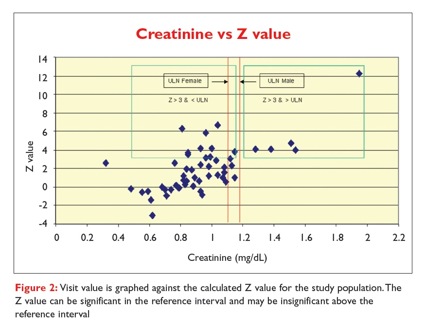 Figure 2 Creatinine vs Z value. Visit value is graphed against the calculated Z value for the study population