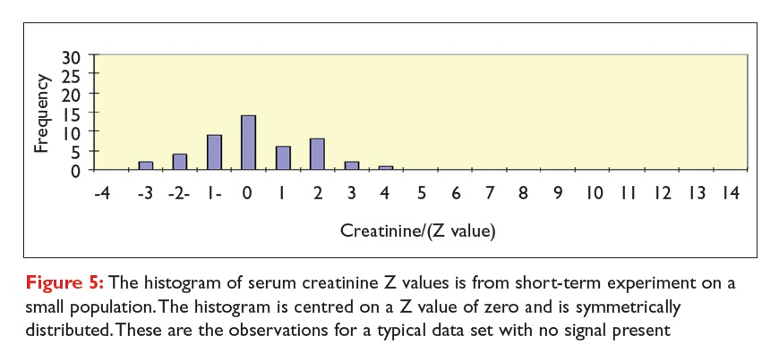 Figure 5 The histogram of serum creatinine Z values is from short-term experiment on a small population