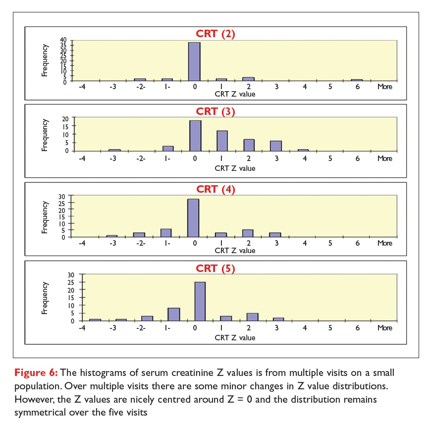 Figure 6 The histograms of serum creatinine Z values is from multiple visits on a small population