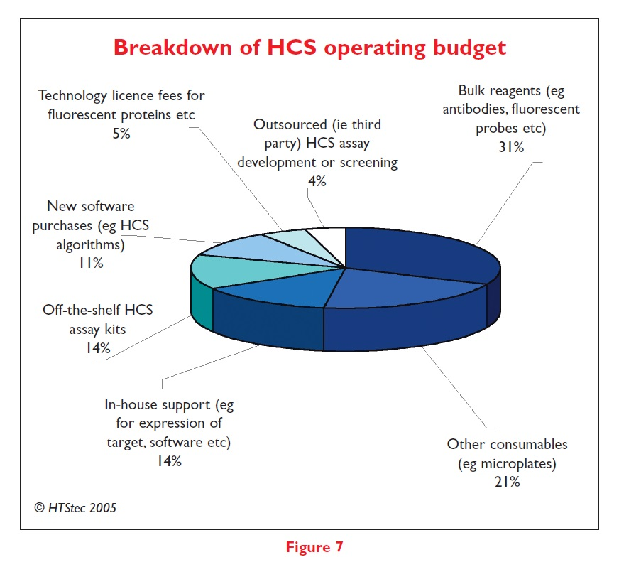 Figure 7 Breakdown of HCS operating budget