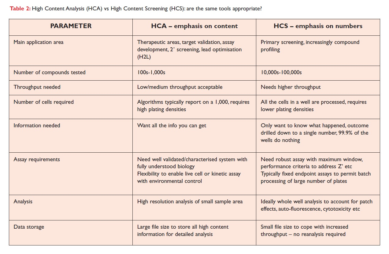 Table 2 High Content Analysis (HCA) vs High Content Screening (HCS): are the same tools appropriate?