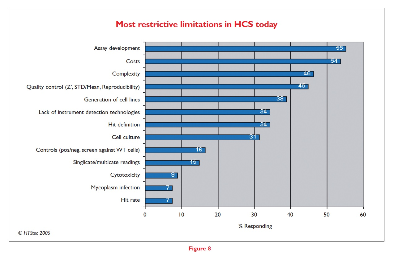 Figure 8 Most restrictive limitations in HCS today