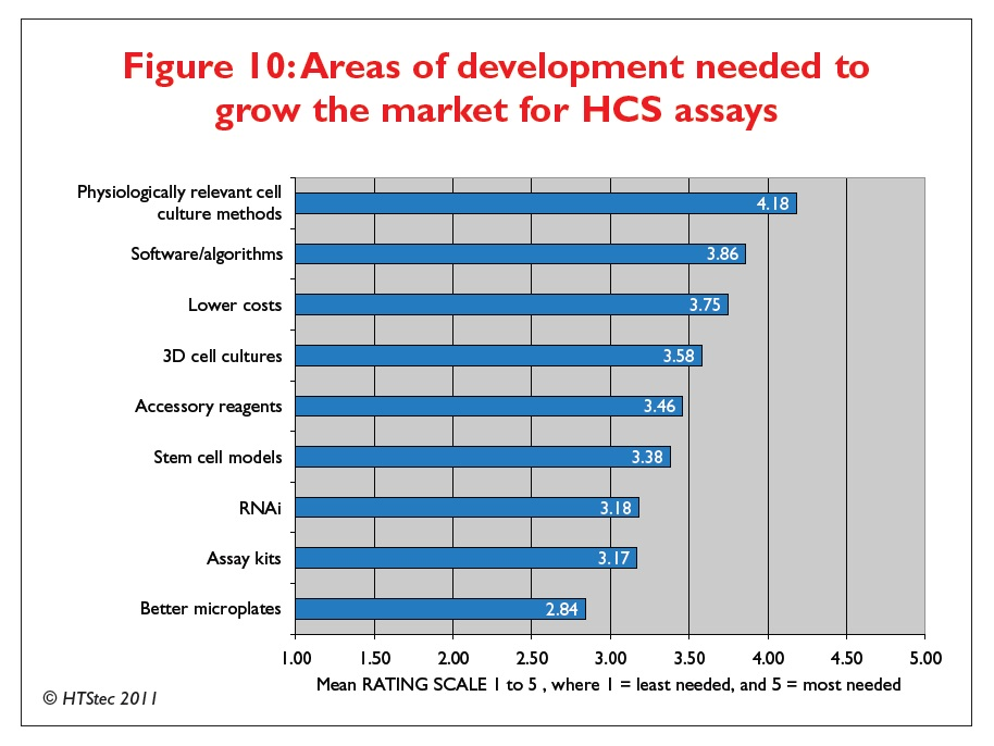 Figure 10 Areas of development needed to grow the market for high content screening assays