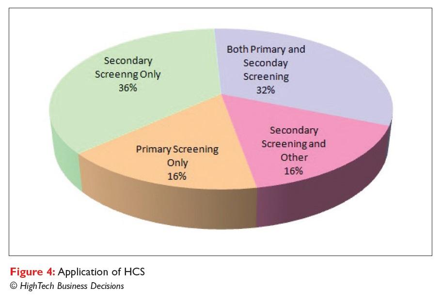 Figure 4 Application of HCS