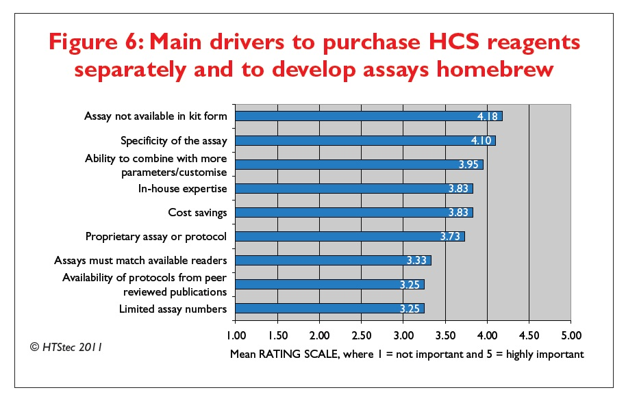 Figure 6 Main drivers to purchase high content screening reagents seperately and to develop assays homebrew