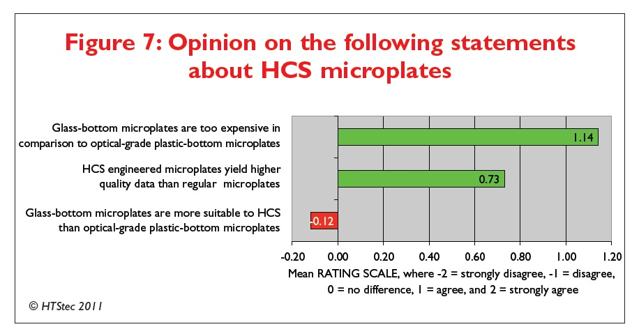 Figure 7 Opinion on the following statements about high content screening microplates