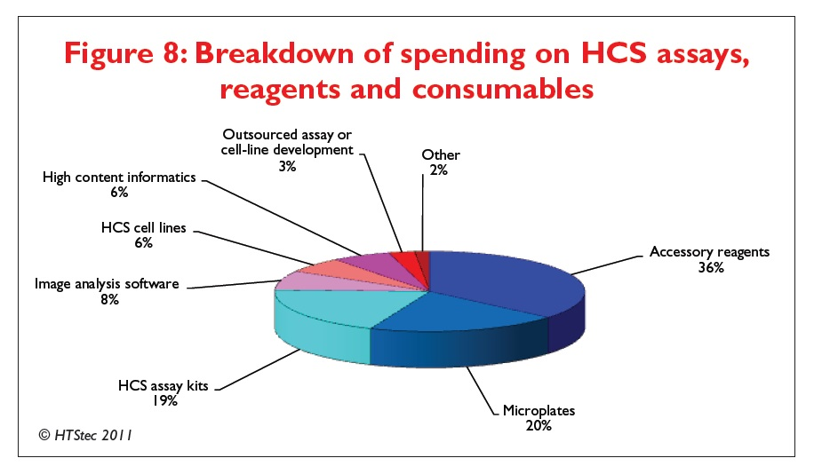Figure 8 Breakdown of spending on high content screening assays, reagents and consumables