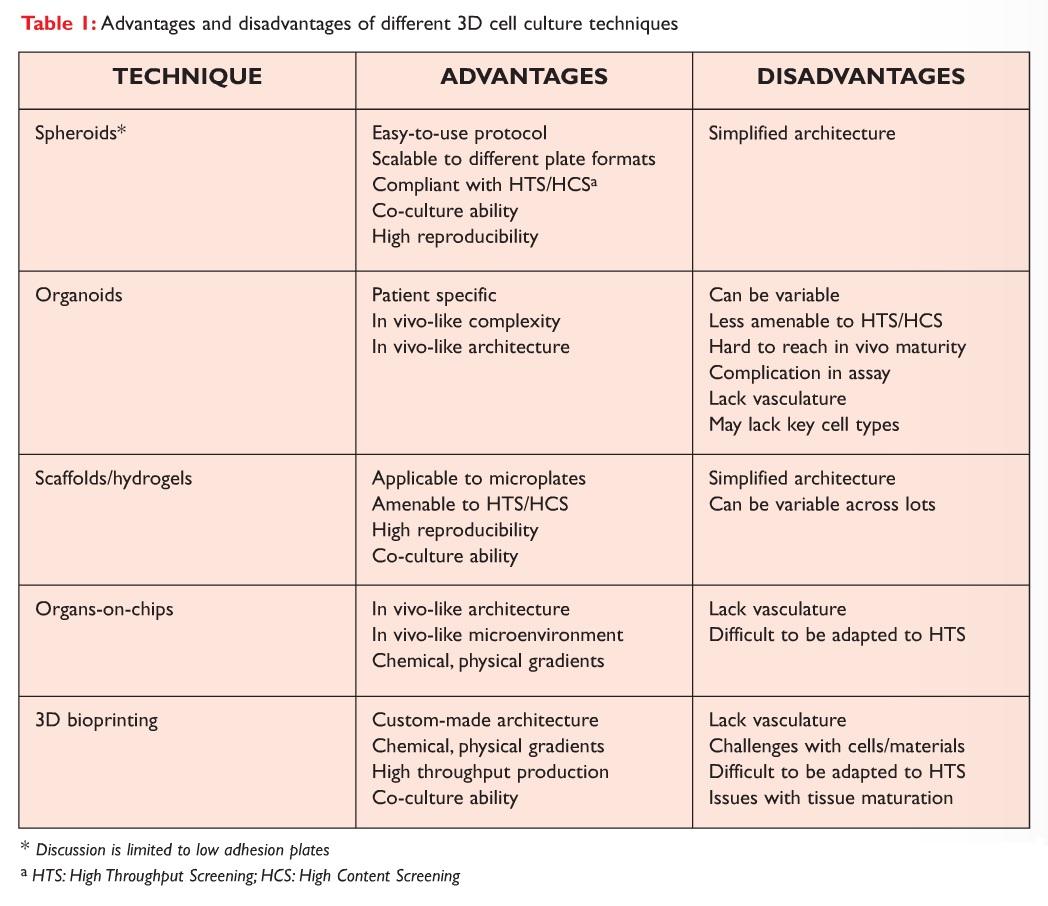 Table 1 Advantages and disadvantages of different 3D cell culture techniques