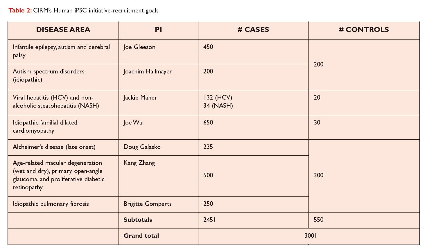 Table 2 CIRM's Human iPSC initiative-recruitment goals