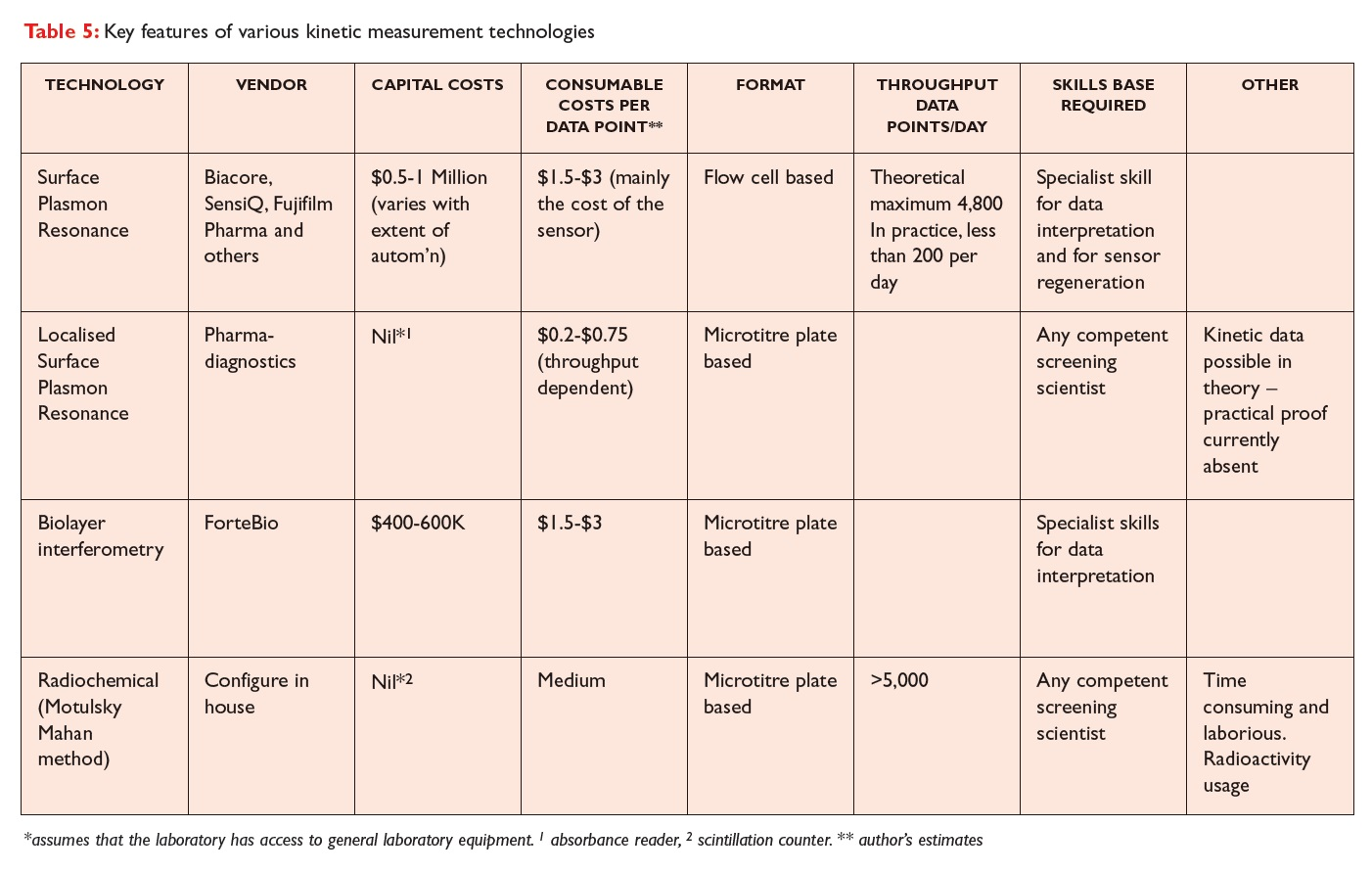 Table 5 Key features of various kinetic measurement technologies
