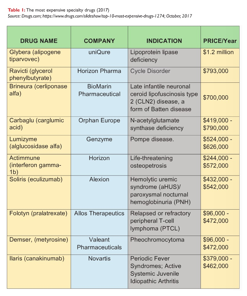 Table 1 The most expensive speciality drugs (2017)