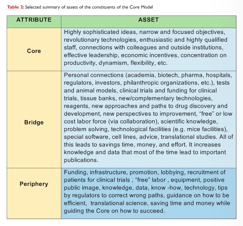 Table 2 Selected summary of assets of the constituents of the core model