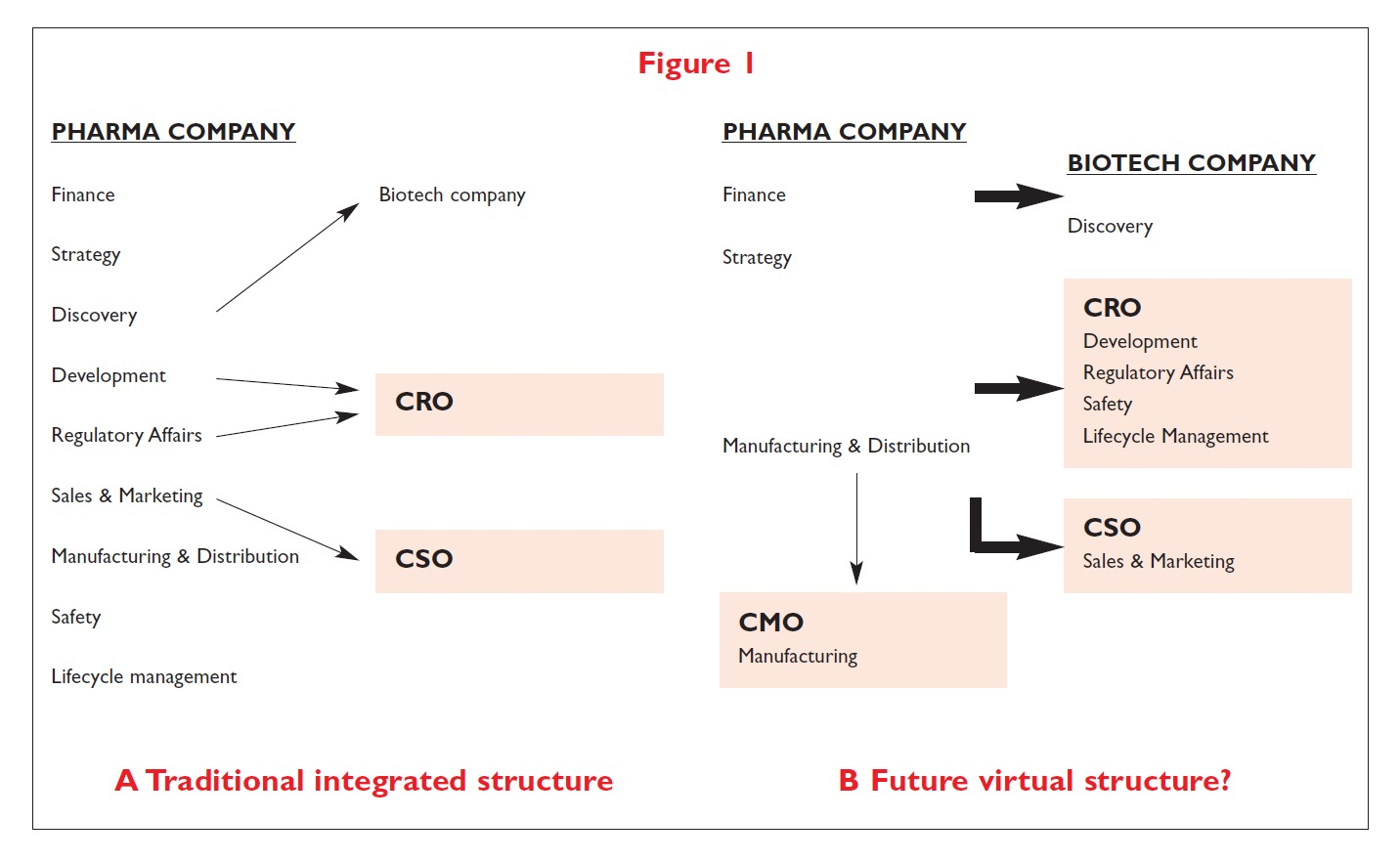 Figure 1 A traditional integrated structure and future virtual structure