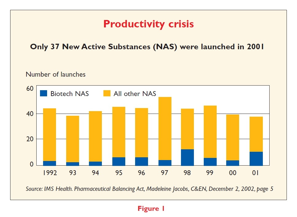 Figure 1 Productivity crisis. Only 37 new active substances (NAS) were launched in 2001