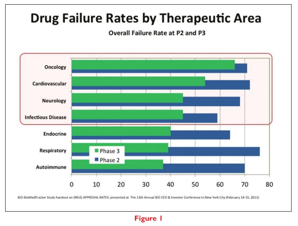 Figure 1 Drug failure rates by therapeutic area