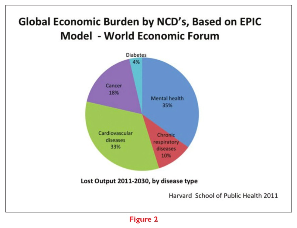 Figure 2 Global economic burden by NCD's, Based on EPIC Model - World Economic Forum