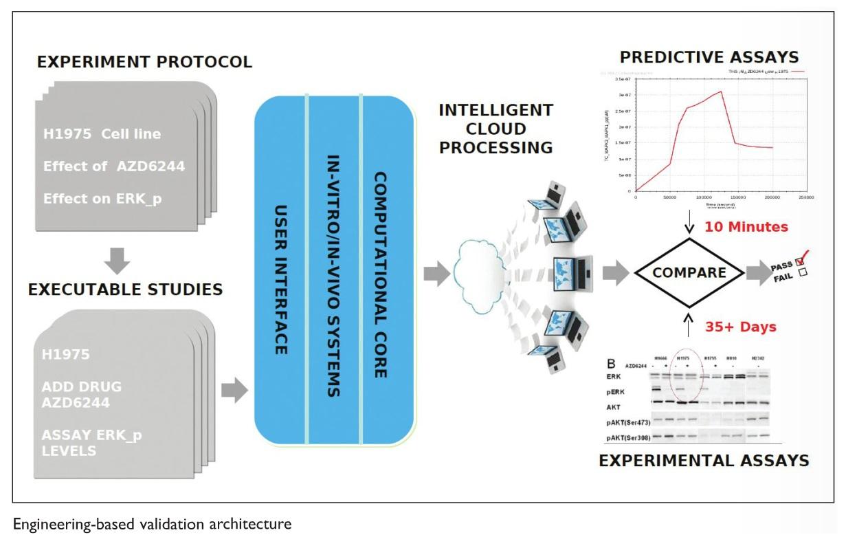 Figure 3 Engineering-based validation architecture