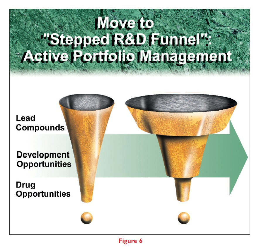 Figure 6 Move to 'stepped R&D funnel' active portfolio management