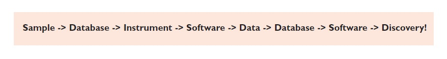 Figure 1 Sample, database, instrument, software, data, database, software, discovery flow diagram