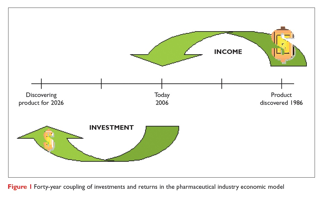Figure 1 40 year coupling of investments and returns in the pharmaceutical industry economic model