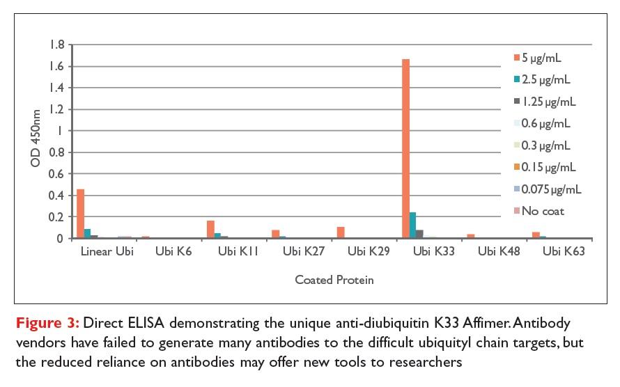 Figure 3 Direct ELISA demonstrating the unique anti-diubiquitin K33 Affimer