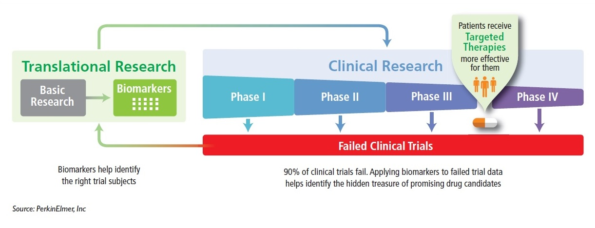 Figure 1 Translational Research and Clinical Research diagram