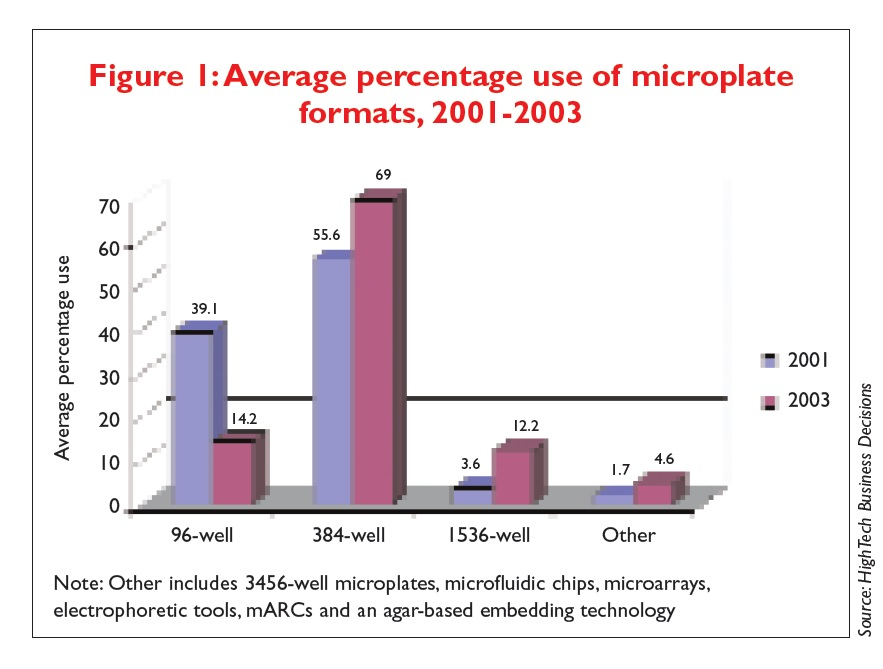 Figure 1 Average percentage use of microplate formats, 2001-2003