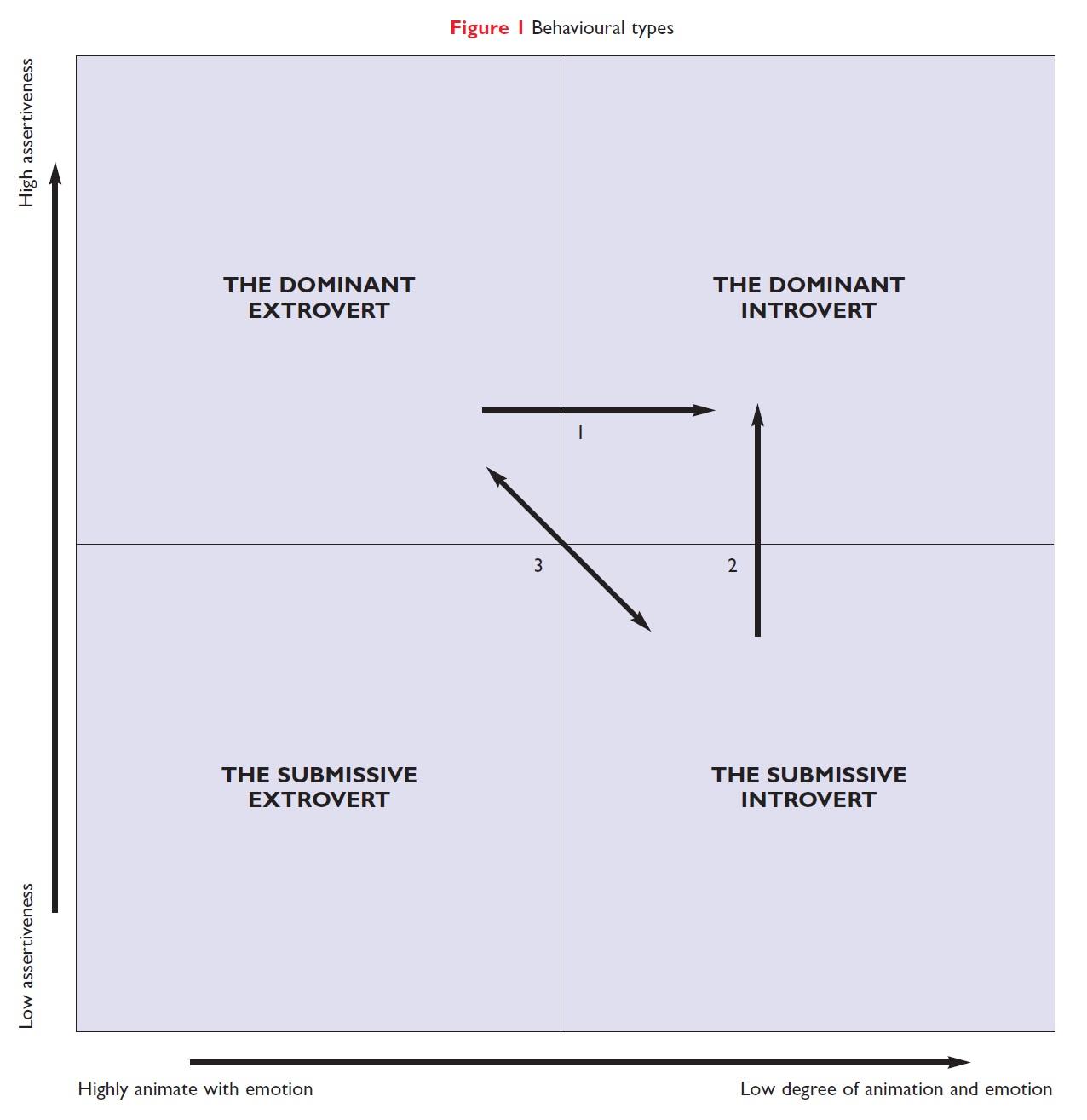 Figure 1 Behavioural types