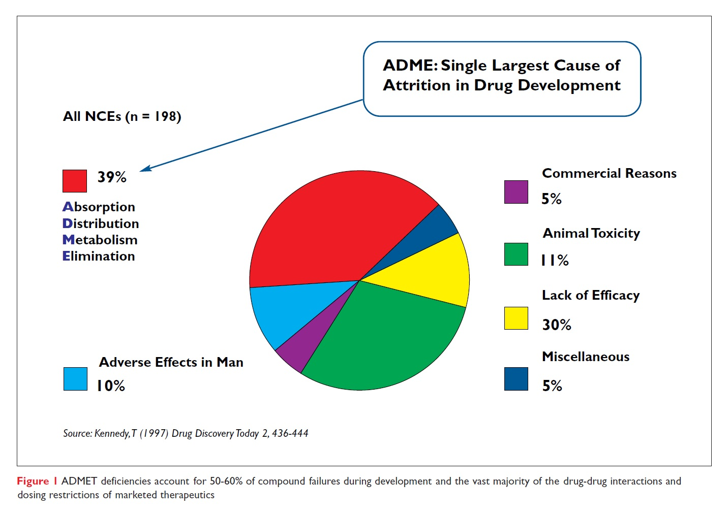 Figure 1 ADMET deficiencies account for 50-60% of compound failures during development
