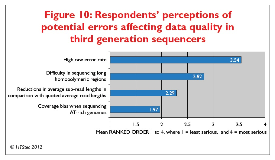 Figure 10 Respondents' perceptions of potential errors affecting data quality in third genereation sequencers