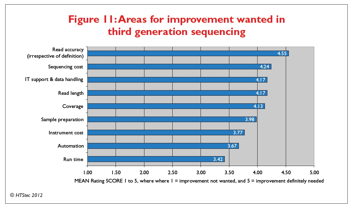 Figure 11 Areas for improvement wanted in third generation sequencing